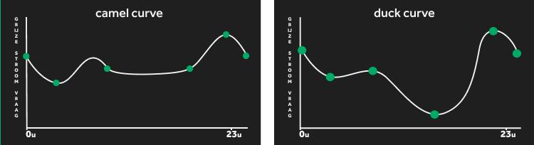 Zonneplan - Camel curve vs Duck curve
