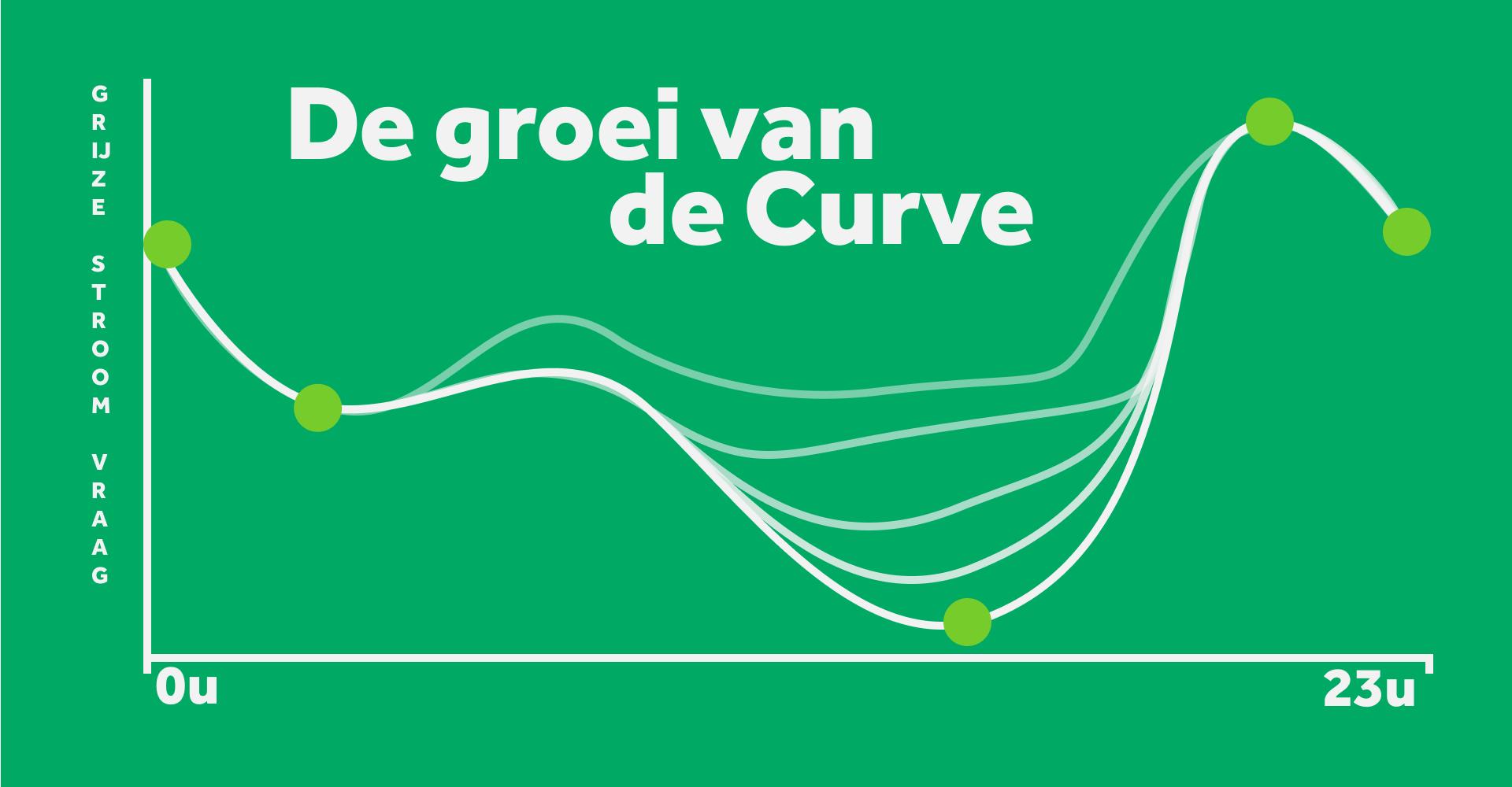 Groei van de Duck curve