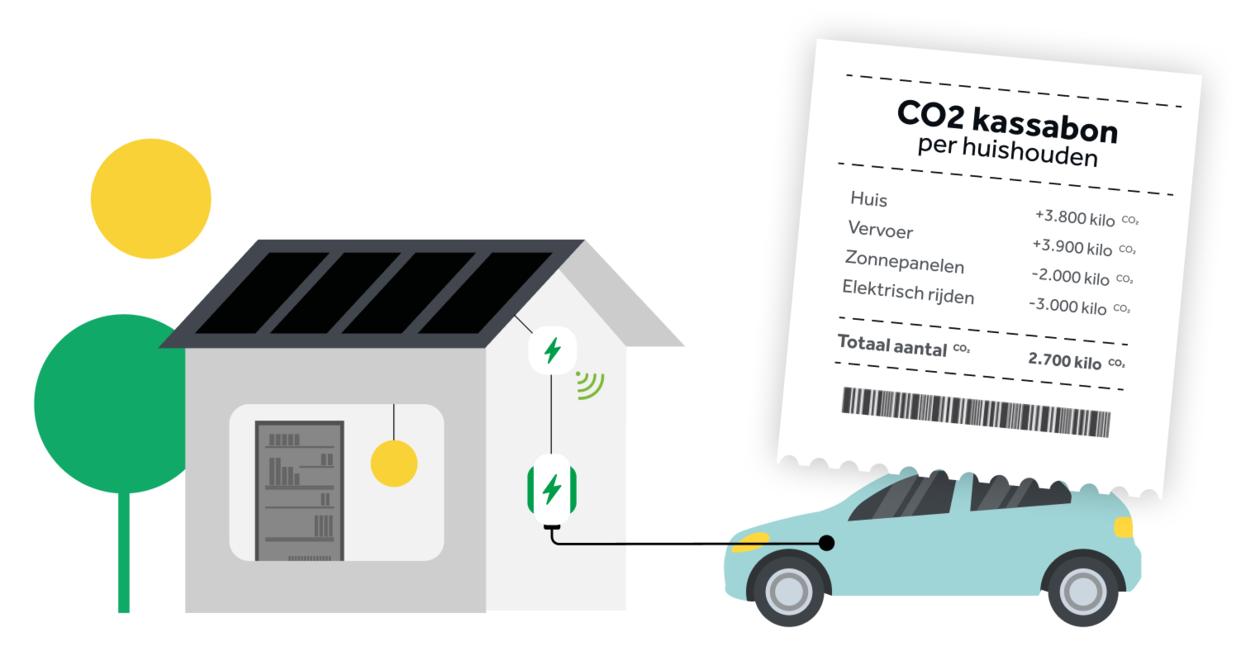 CO2-kassabon-per-huishouden-illustratie