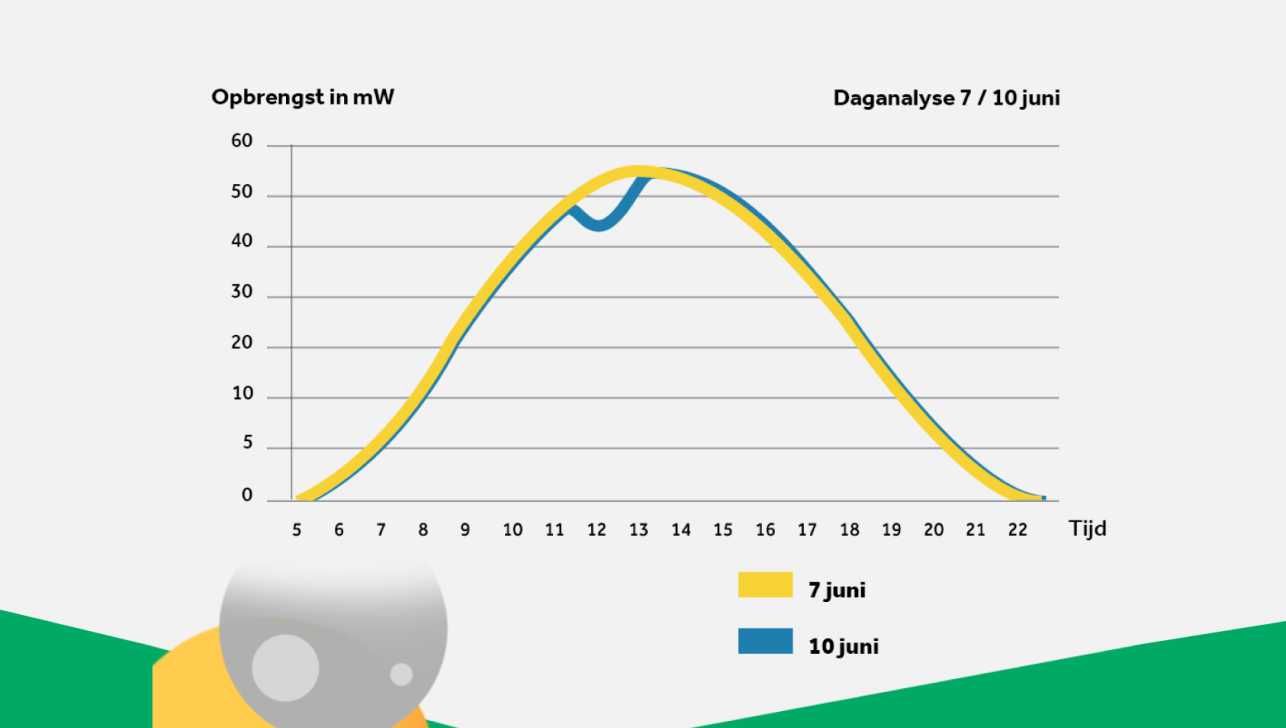 Zonsverduistering duidelijk merkbaar voor zonnepanelenbezitters