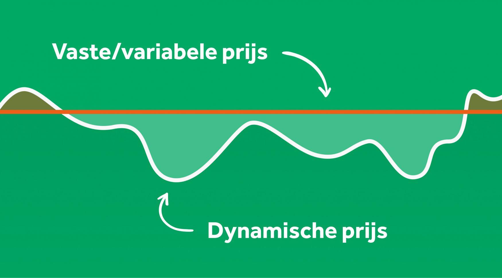 Stroomprijzen dynamisch-variabel
